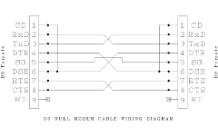 D9 Null Modem wiring